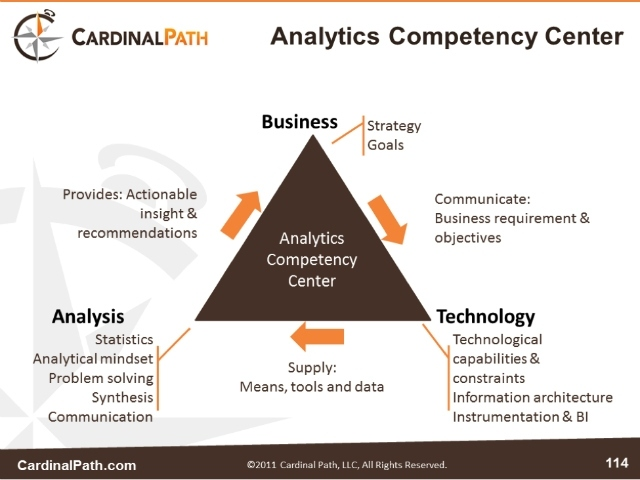 Business - Analytics - Technology - Uxxia Consulting