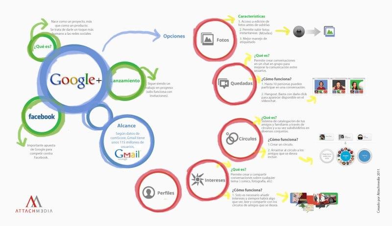 Infografía Google+