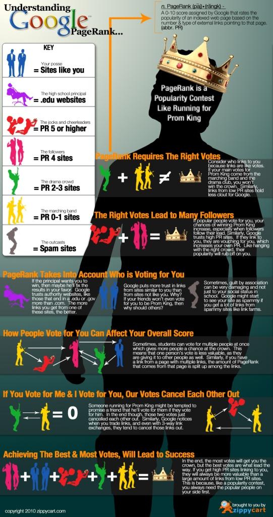 Infografia: Understanding Google