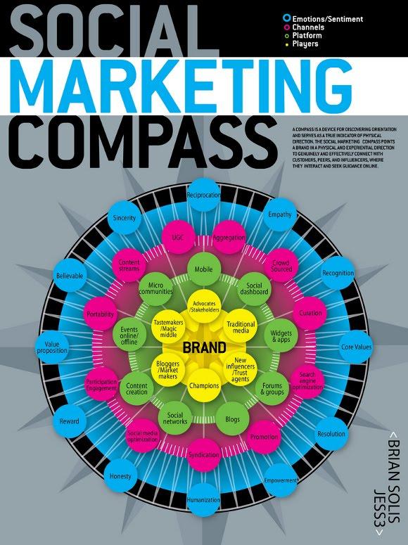 Brújula del Social Marketing