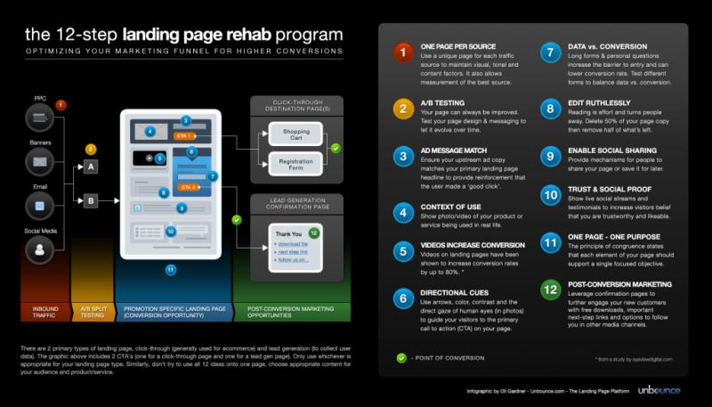 Infografía - 12 Pasos Para Mejorar Tu Landing Page