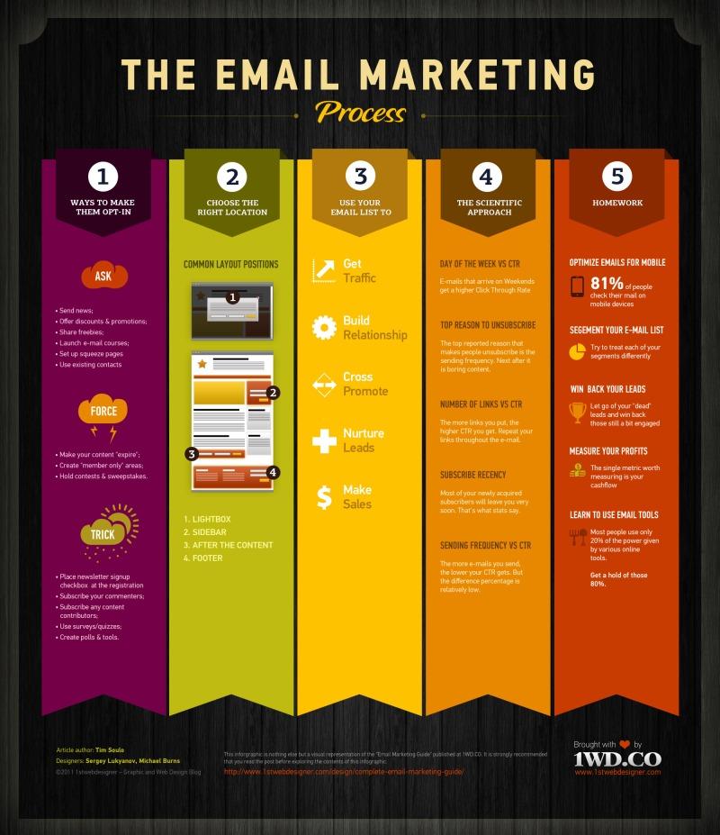 El proceso del e-mail marketing