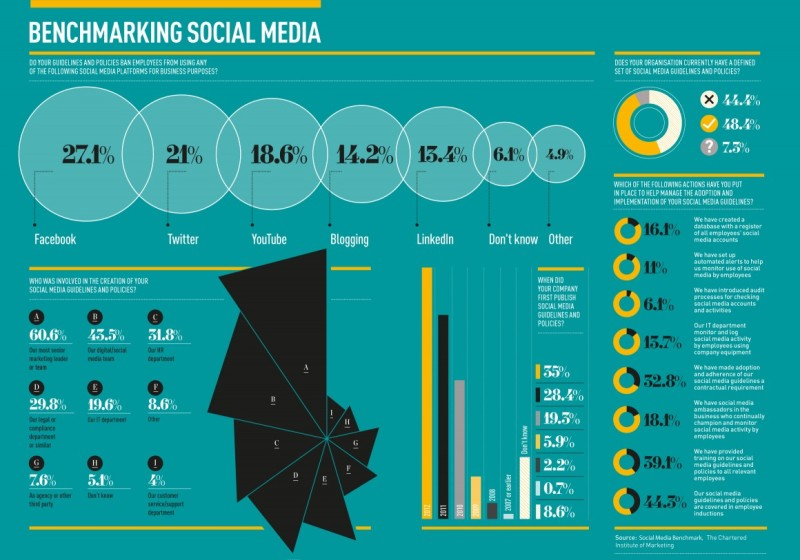 Benchmarking Social Media