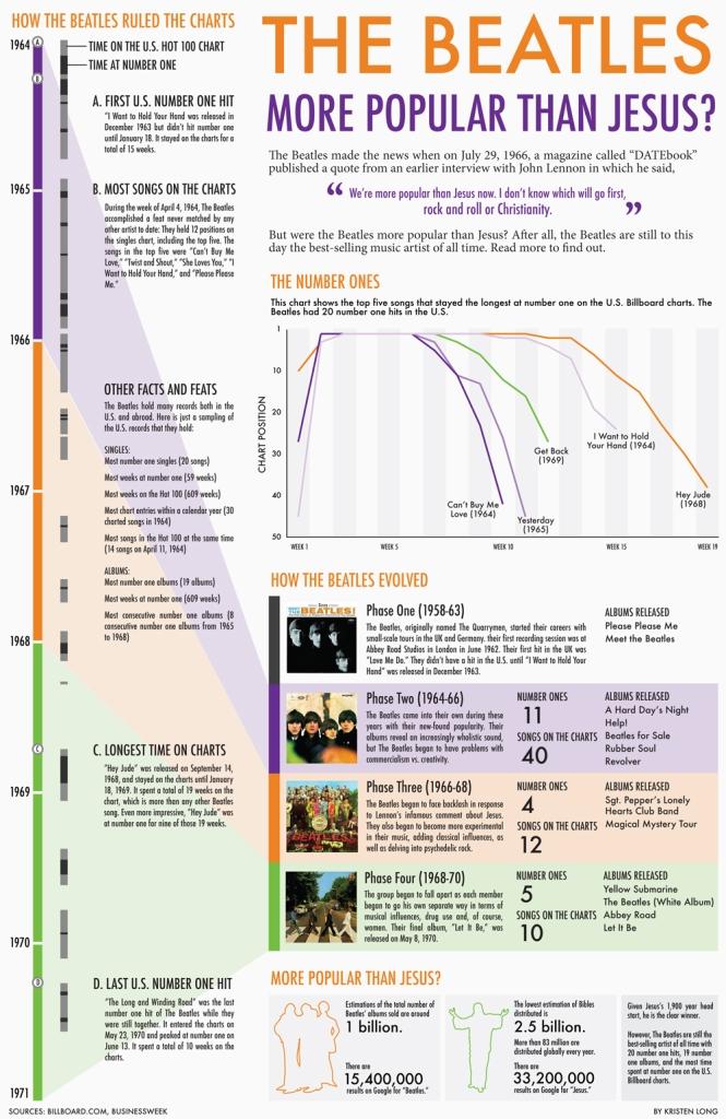 Infografía: Los Beatles, ¿más famosos que Jesús?