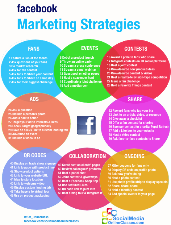 Estrategias de Marketing en Facebook