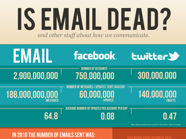La Muerte del Email Marketing