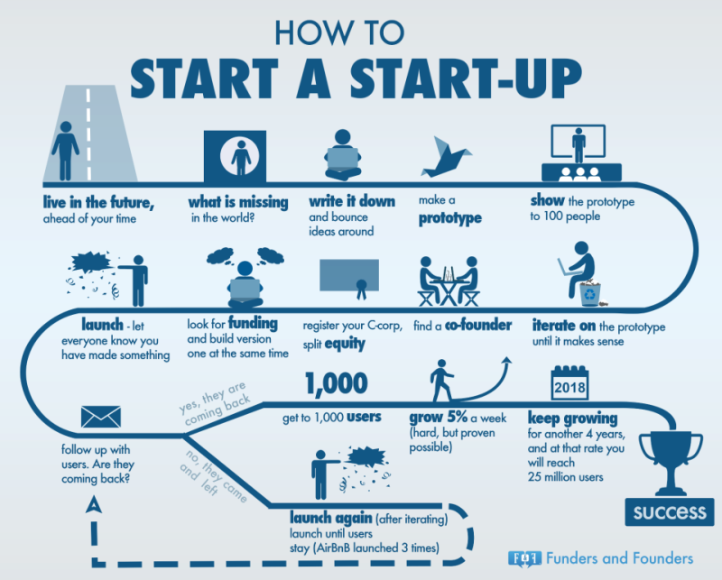 How To Start a StarUp | Uxxia Consulting