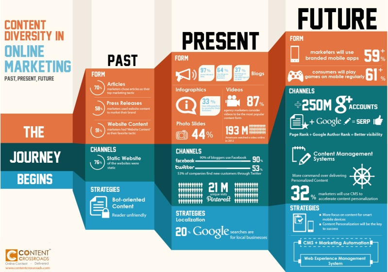 Infografía: Online Marketing (Past, Present and Future)