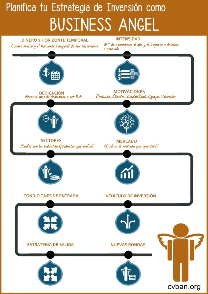 Infografía: Estrategia de Inversión de Business Angels