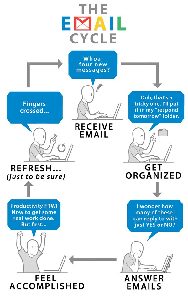The email cycle | El ciclo del email