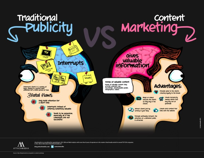 Publicidad Tradicional Vs Marketing de Contenidos