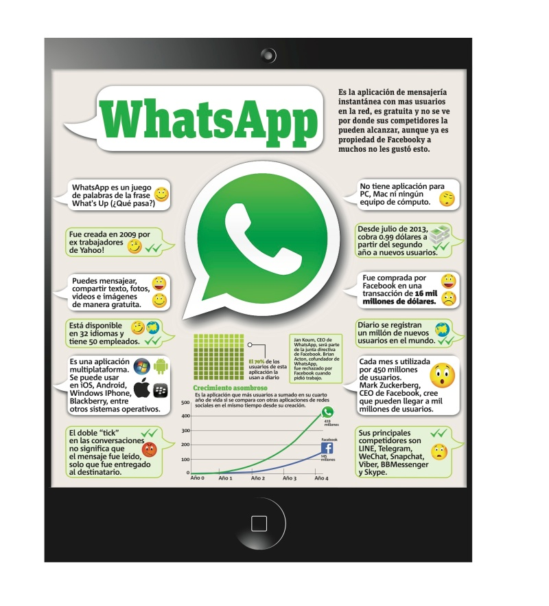 Infografía: Cosas Que Debes Saber de WhatsApp | Uxxia Consulting